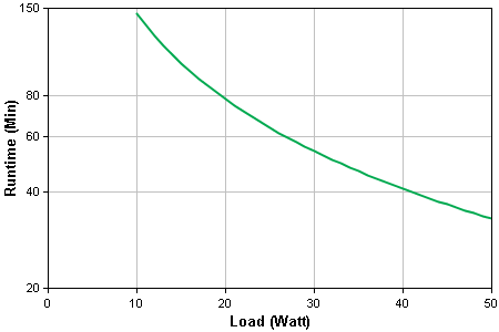BGE50ML Runtime Graph