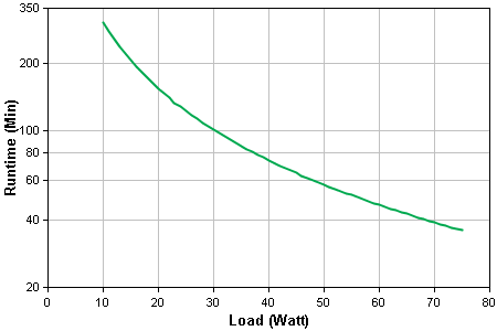 BGE90M Runtime Graph