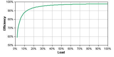 SMT750 Efficiency Graph