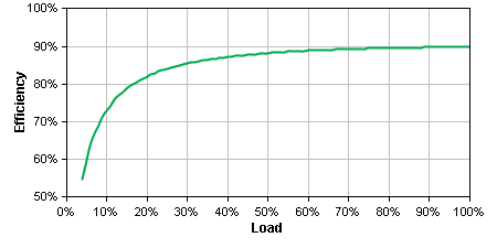 SYA16K16P Efficiency Graph